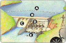 illustration of a dam and the various parts are marked with letters corresponding to the list below.