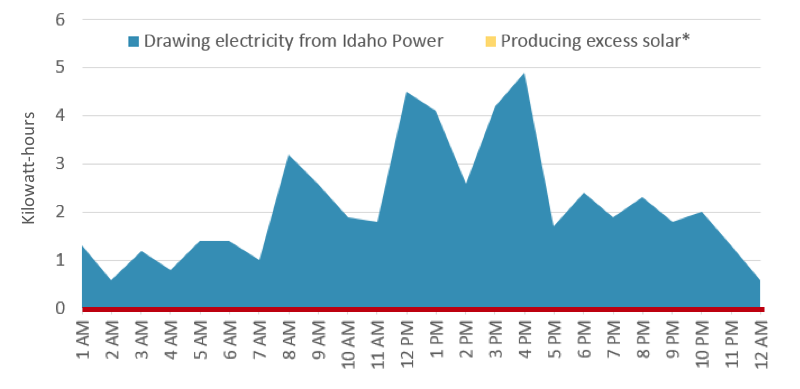 Chart of Hourly kilowatt-hour meter read on a winter day with shorter daylight hours