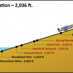 reservoir elevations graphic