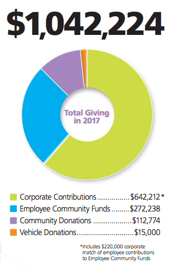 Idaho Power charitable contributions in 2017 pie chart; $1,042,224 in total donations: $642,212 in Corporate Contributions; $272,238 in Employee Community Funds; $112,774 in Community Donations; $15,000 in Vehicle Donations