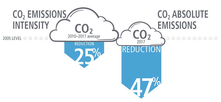 Idaho Power visual representation of CO<sub>2</sub> emissions reduction from 2016 to 2017