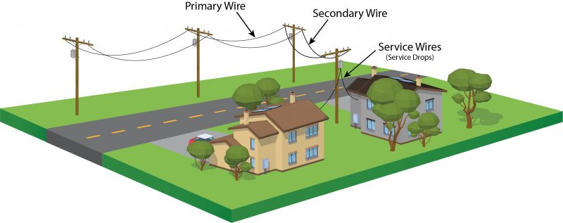 graphic illustration showing different types of power lines near homes