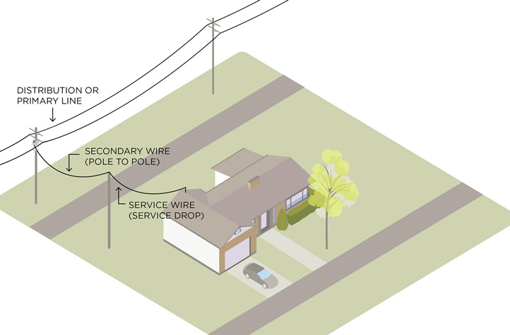 diagram depicting wires from pole to house