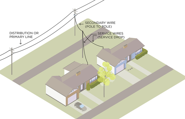diagram depicting wires from pole to two houses