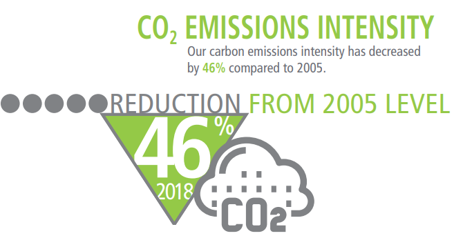 Image showing 46% reduction in emissions intensity since 2005