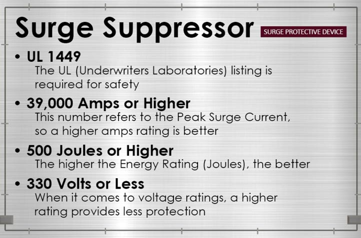 image detailing minimum specifications of surge suppressors