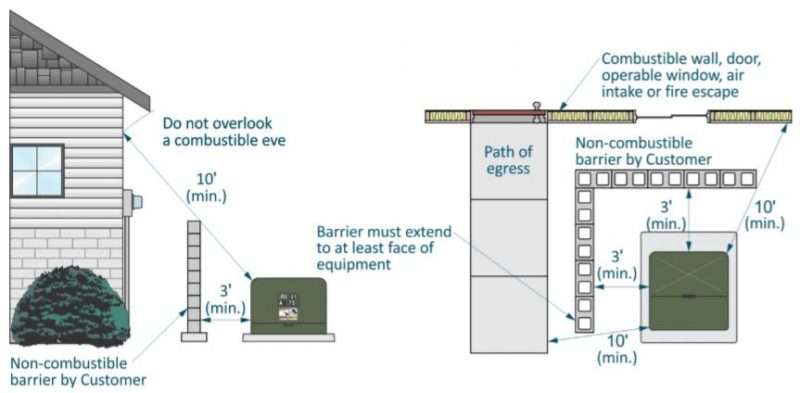 Diagram of fire-resistant barrier
