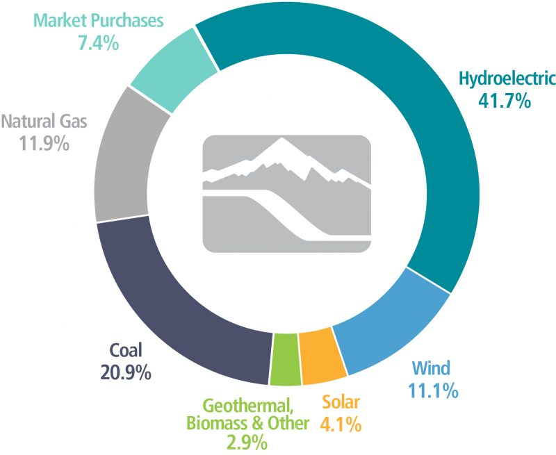 Pie chart of Idaho Power energy mix: Hydroelectric 41.7%, Wind 11.1%, Solar 4.1%, Geothermal, Biomass & Other 2.9%, Coal 20.9%, Natural Gas 11.9%, Market Purchases 7.4%