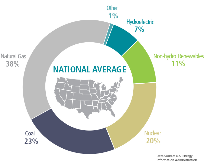 2020 National energy mix average: Natural Gas 38%, Coal, 23%, Other 1%, Non-hydro Renewables 11%, Nuclear 20%, Hydroelectric 7%